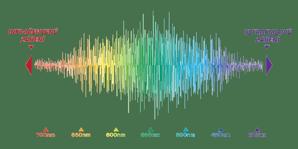 Infračervené spektrum