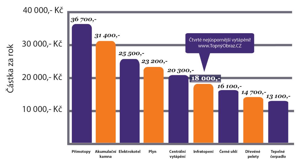 Graf úspory na vytápění